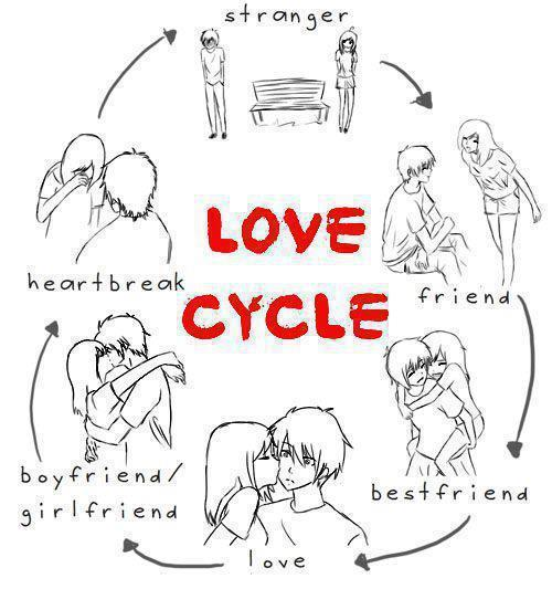 best friend, boy, boyfriend, friend, girl, girlfriend, heartbreak, love, love cycle, stranger